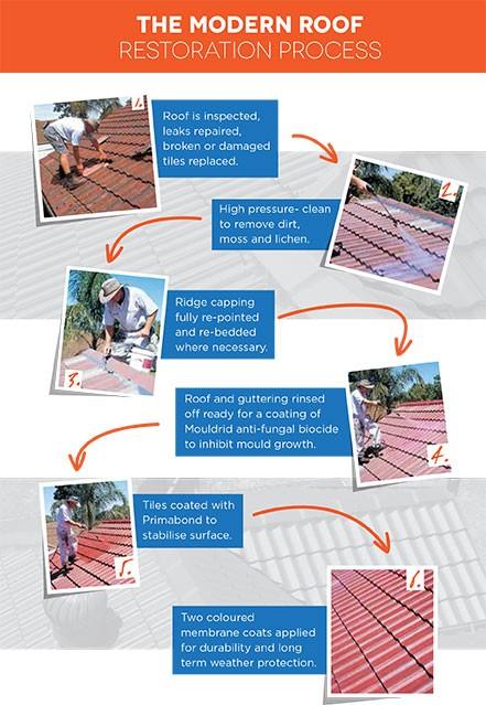 Roof Restoration Brisbane Process